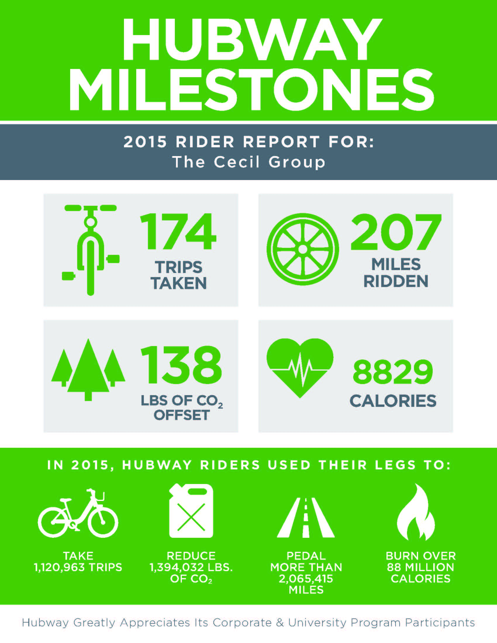 Hubway Infographic 2015 The Cecil Group